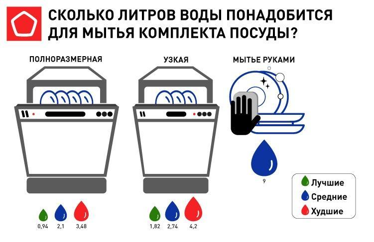 По каким критериям выбирать посудомоечную машину? Чем различаются посудомоечные машины? Какую посудомойку купить? Обо всех критериях и тонкостях выбора рассказывают эксперты Роскачества.