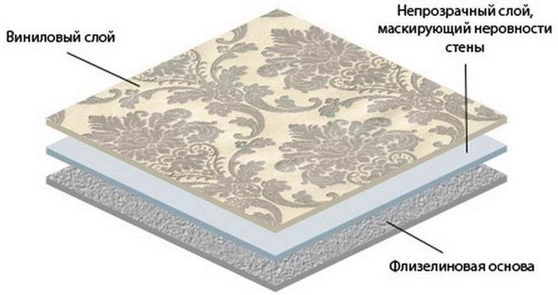 Руководство домашнего мастера: как клеить виниловые обои на флизелиновой основе