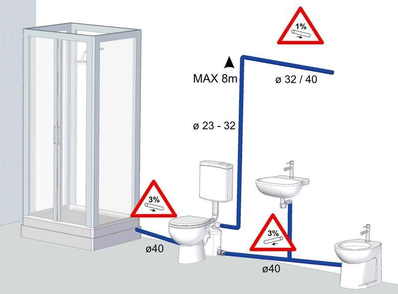 Сололифт для канализации: преимущества, выбор станции и правила использования